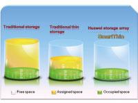 Storage Virtualização e Distribuição de Recursos