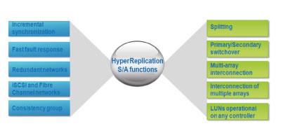 Storage Replicação e Segurança de Dados